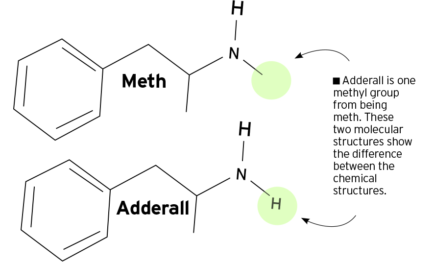 Meth and Adderall